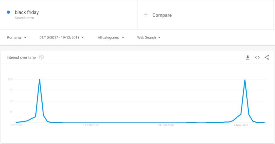 Black Friday - Google Trends