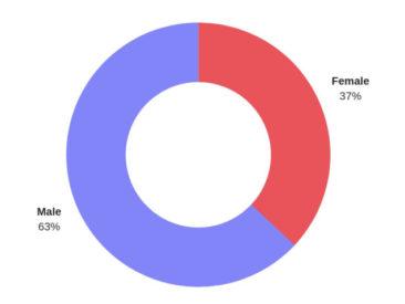 Voice search - gender