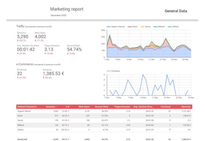 Report General Traffic Data